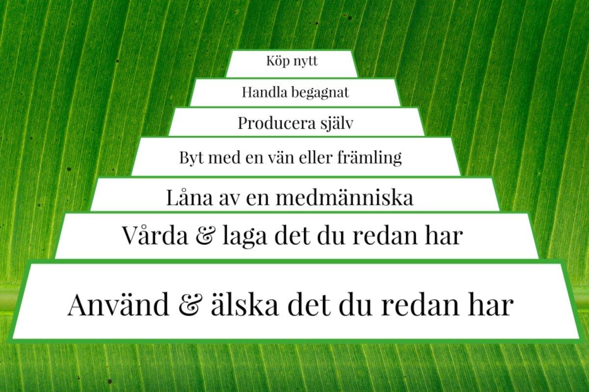 gronamoment.se konsumtionshierarkin